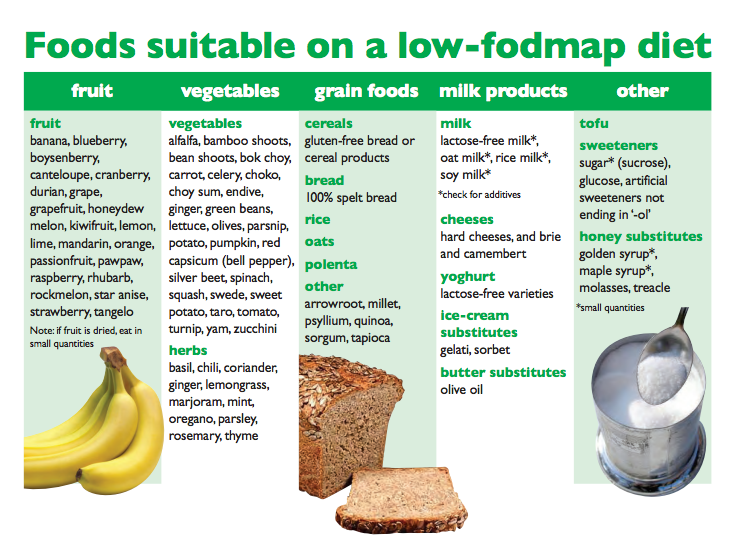 fodmap-diet